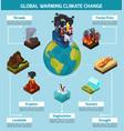 global warming climate change infographics vector image