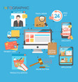e-commerce infographic concept vector image