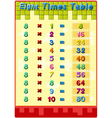 Times tables with answers vector image vector image