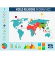 World religions infographic with world map charts vector image