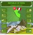 Peru infographics statistical data sights vector image
