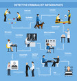 police experts flat style infographics vector image