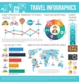 Travel Flat Infographic Set vector image