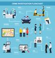 crime investigation flat flowchart vector image