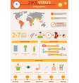 Zika Danger Infographics vector image