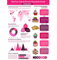 dessert or sweet food calories infographics vector image