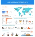 Air safety infographic vector image