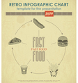 Fast Food Chart vector image vector image