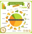 Information Poster Genetically Modified Foods vector image vector image
