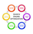 Circle with SEO Steps vector image
