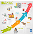 Internet Security Infographics vector image vector image