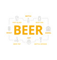 beer thin line banner for design concept vector image