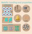 Metallic bonding and basic physical properties of vector image