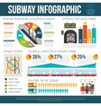 Underground Infographics Poster vector image