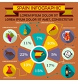 Spain infographic elements in flat style vector image