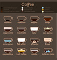 espresso guide thin line icon set vector image
