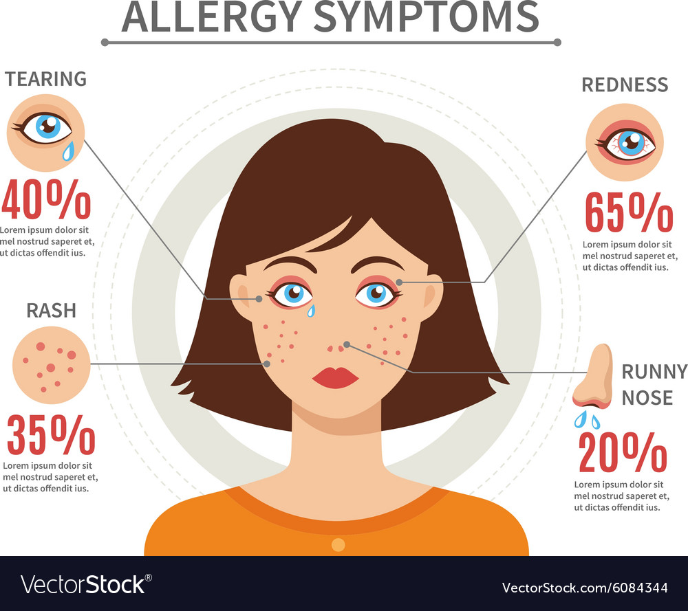 Allergy symptoms flat style concept vector