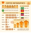 Coffee infographic with sample data vector image