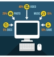 Computer Content Analytics Infographic in Flat vector image