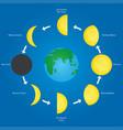 orbit of the moon vector image