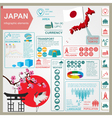 Japan infographics statistical data sights vector image
