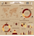 Coffee infographic or visual diagram layout or vector image