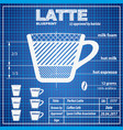coffee latte composition and making scheme vector image vector image