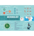 Microbiology infographic Set with different vector image