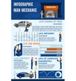 Auto mechanic garage service infografic chart vector image vector image