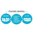 cosmetic dentistry before after vector image