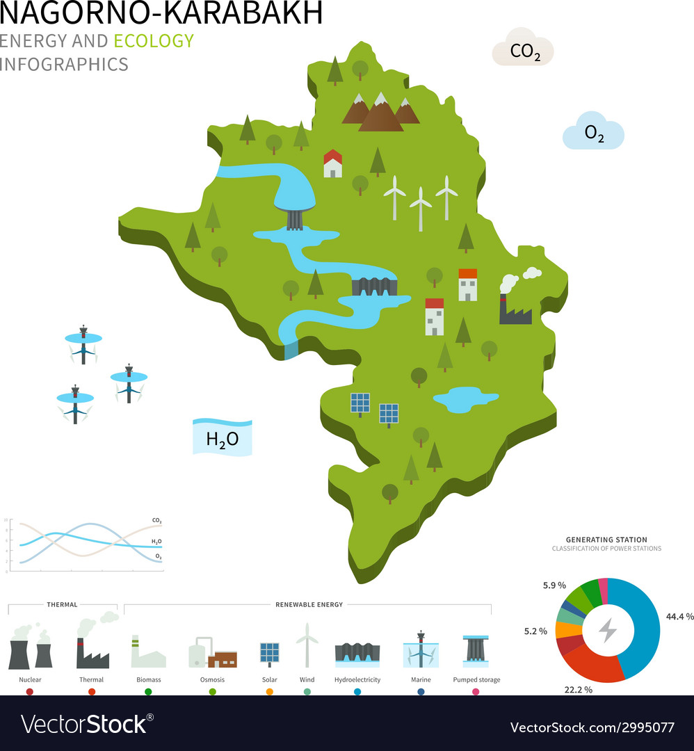 Energy industry and ecology of nagornokarabakh vector