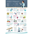 Science Infographic Concept vector image
