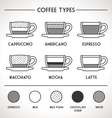 Coffee Types Outline Infographics vector image