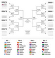 football cup in russia group stage and road to vector image