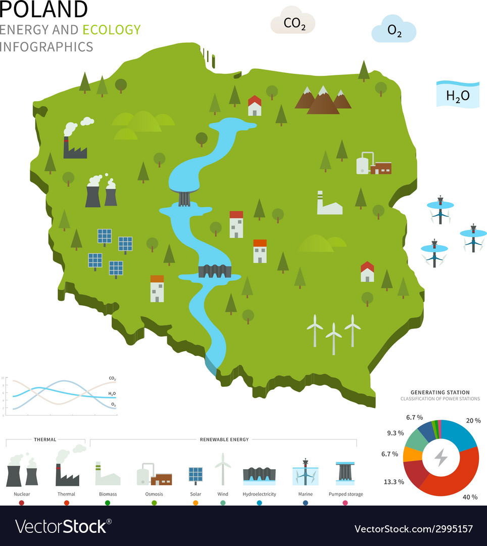 Energy industry and ecology of poland vector