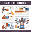 Hackers top tricks flat infographic poster vector image