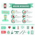 Surgery Medicine Infographics vector image