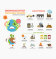 greenhouse effect and global warming infographics vector image
