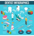 Medical Dental Care Isometric Flowchart vector image