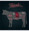 Butcher shop scheme vector image