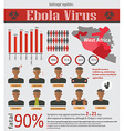Infographic about deadly ebola virus EVD vector image