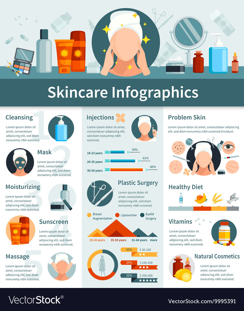 Skincare flat infographics vector