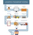 logistics transport scheme concept vector image