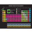 periodic table vector image vector image