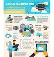 Cloud Computing Infographics vector image