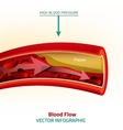 Blood Image vector image