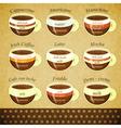 coffee types retro post vector image