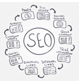 SEO fundamentals - doodle internet concept how to vector image