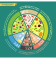 Food pyramid infographic vector image