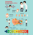 dangers of high noise levels infographic vector image